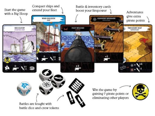 I combattimenti sono il fulcro di Pirates! Card Game
